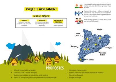 Projecte 'Arrelament al territori'.
