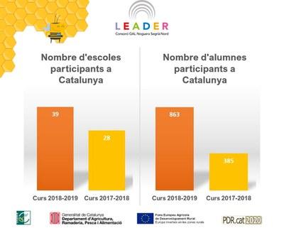 """Més de 800 alumnes de Catalunya s'aventuren a emprendre amb el projecte """"Futurs Emprenedors Rurals""""."""